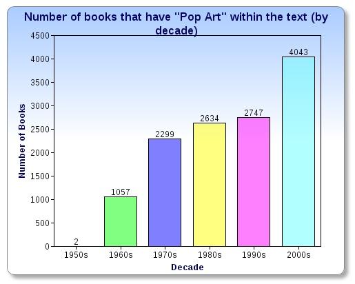 Pop Art 1950 - present